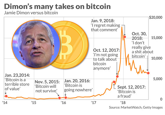Jamie Dimon bitcoin altcoin crypto currency and the future of digital currency